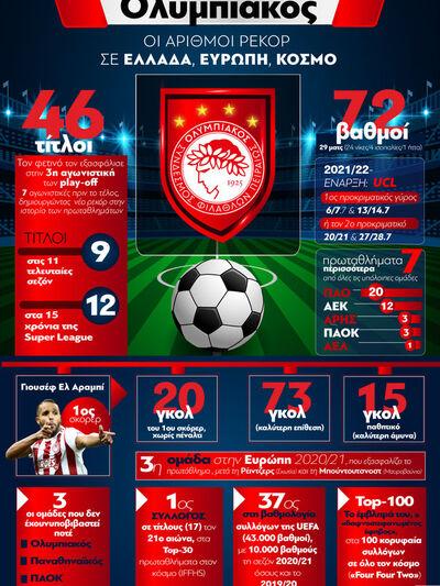 Ολυμπιακός: Οι αριθμοί ρεκόρ σε Ελλάδα, ...