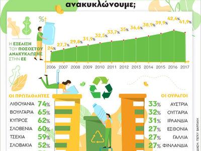 Ανακύκλωση πλαστικού : Οι πρωταθλητές και οι ουραγοί της Ευρώπης