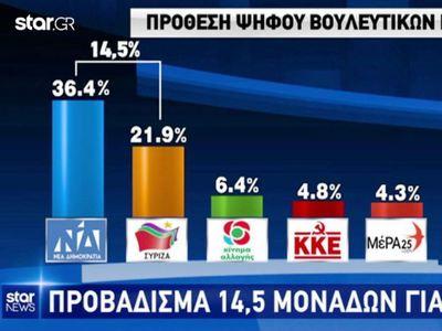 Νέα δημοσκόπηση: Μπροστά με 14,5% η ΝΔ