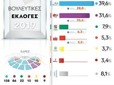 Εθνικές εκλογές 2019: Τα συγκεντρωτικά αποτελέσματα