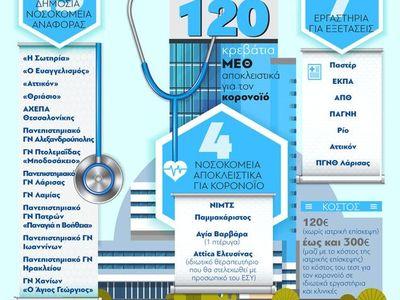 Κορωνοϊός: Νοσοκομεία και εργαστήρια για τον ιό