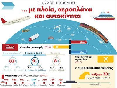Η Ευρώπη σε κίνηση ...με πλοία, αεροπλάνα και αυτοκίνητα