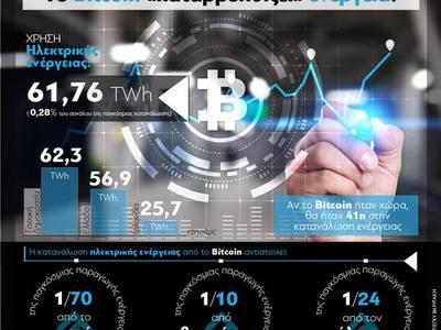 Το Bitcoin «καταβροχθίζει» ενέργεια!