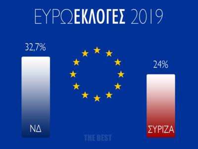 Στις 9 μονάδες η διαφορά ΝΔ από ΣΥΡΙΖΑ