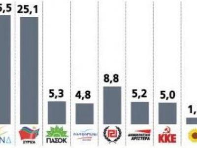 Νέα δημοσκόπηση Rass: Προβάδισμα 0,4% στ...