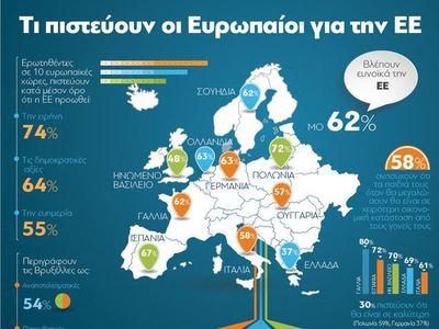 Ευρωπαϊκή Ένωση:Τι πιστεύουν γι΄αυτήν οι Ευρωπαίοι
