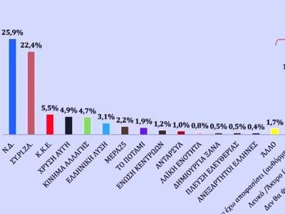 Στο 3,5% η διαφορά ΝΔ-ΣΥΡΙΖΑ σύμφωνα με νέα δημοσκόπηση