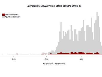 Νέα στοιχεία από τον ΕΟΔΥ για την εξάπλωση του κορονωϊού στην Ελλάδα- Ποιες περιοχές… προτιμά (Χάρτες -διαγράμματα)